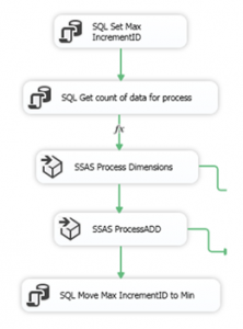 SSAS Tabular – Smart ProcessAdd – Joyful Craftsmen – The